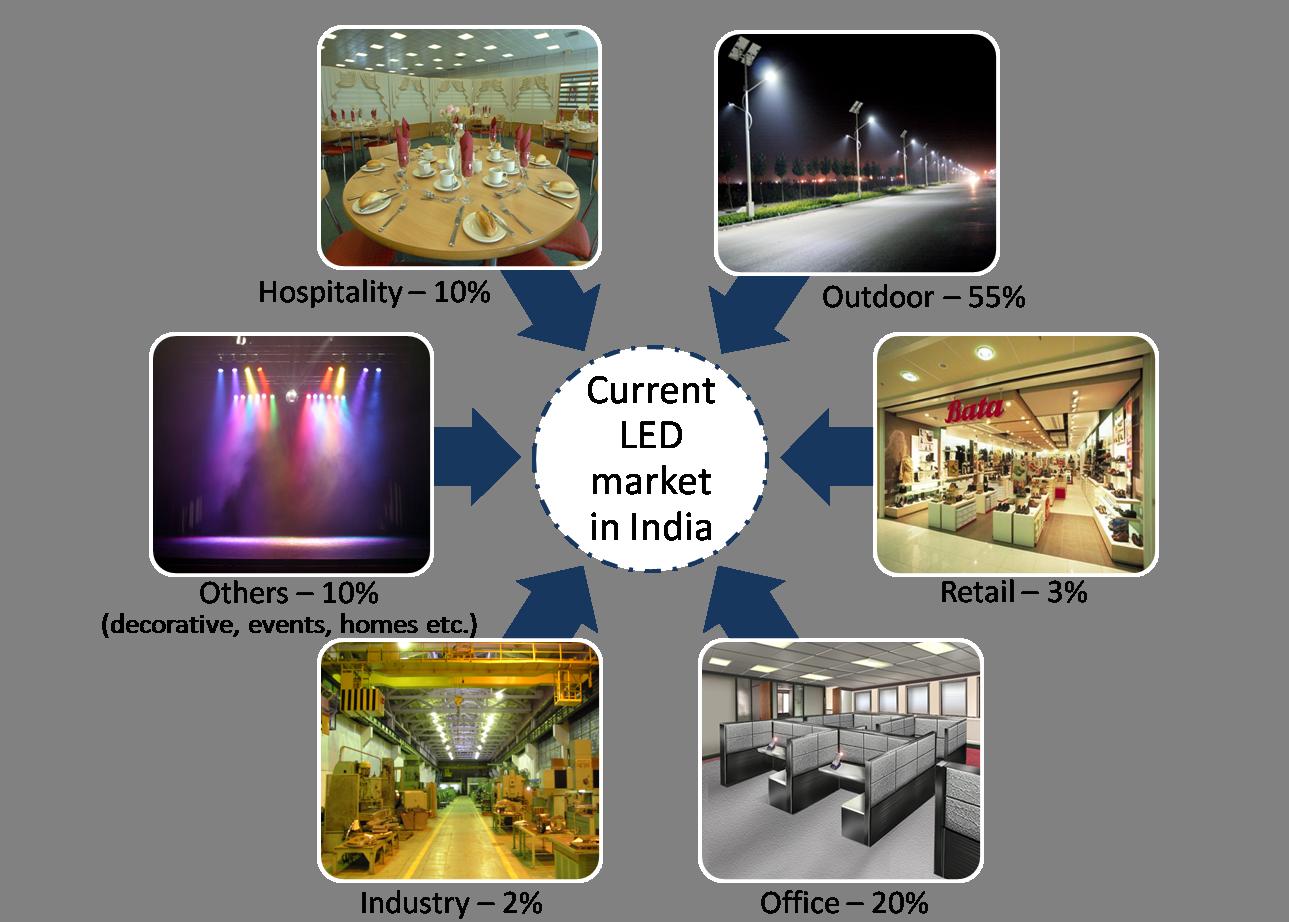LED Market in India