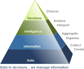 Data to decisions, we manage information