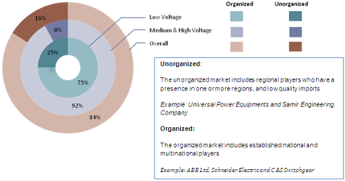 Industry in India 2013 17