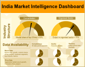 Infographics on market intelligence in India