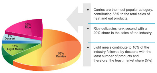 Heat and eat Foods Industry in India 2014-19 Key findings