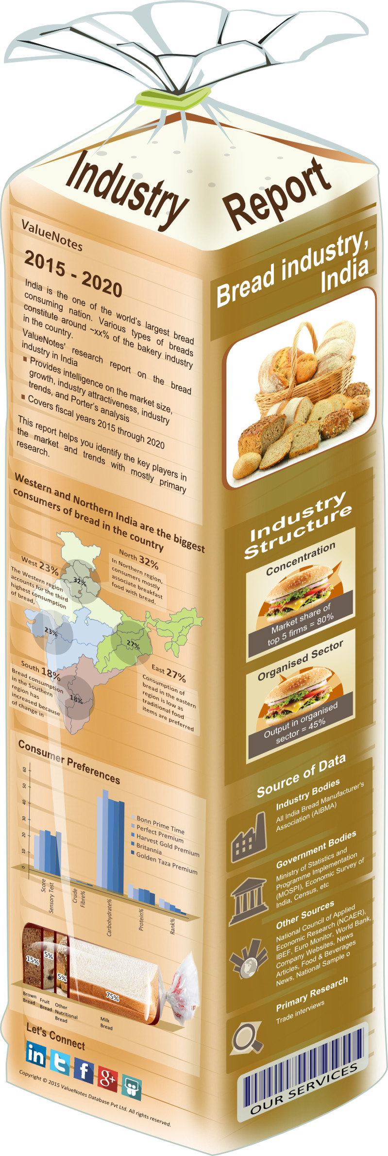 Indian Bread Industry