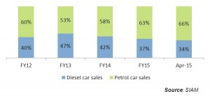 Diesel-car-sales-2015_ValueNotes