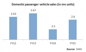 India-passenger-vehicle-sales-2015_ValueNotes