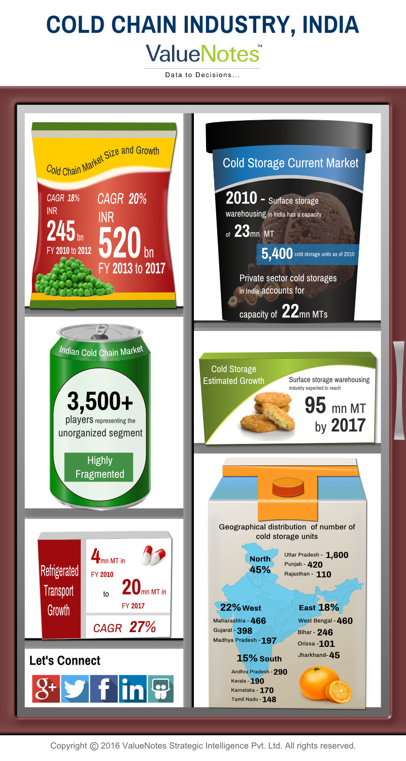 ValueNotes Cold Chain Industry