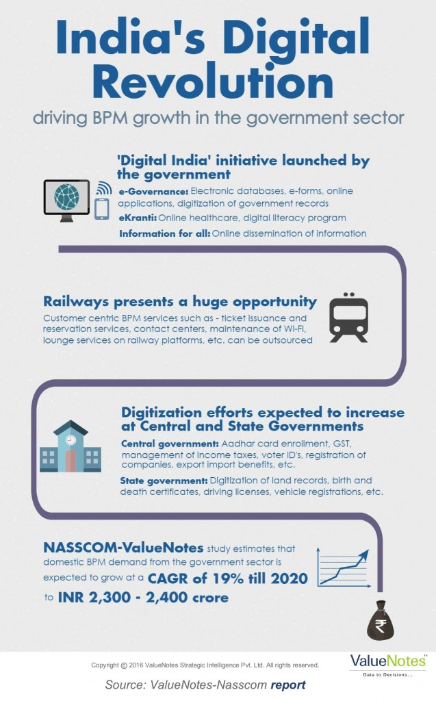 NASSCOM Blog graphic_N