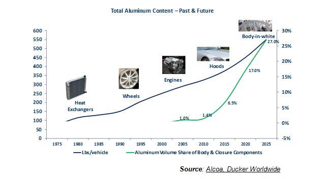 aluminiun-content