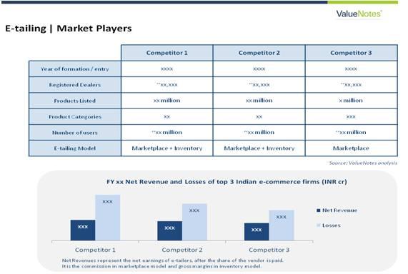 E-tailing_Market Players