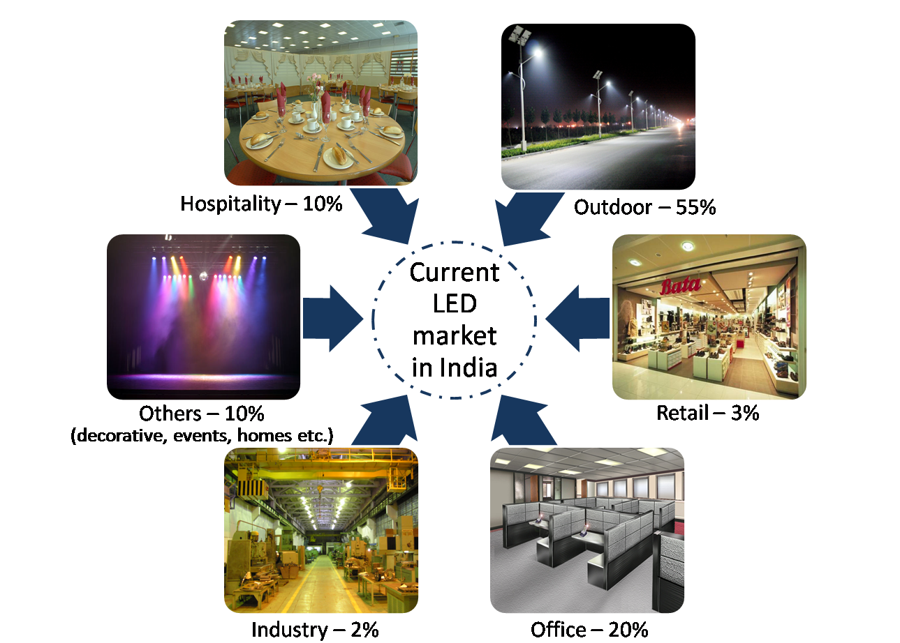 LED Market in India