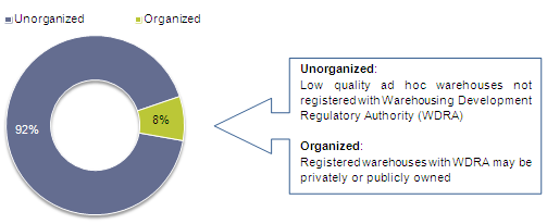 Share between organized and unorganized – 2013 (in million tonnes)
