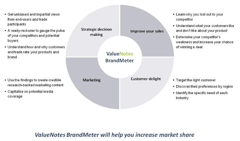 VN Brandmeter pie chart