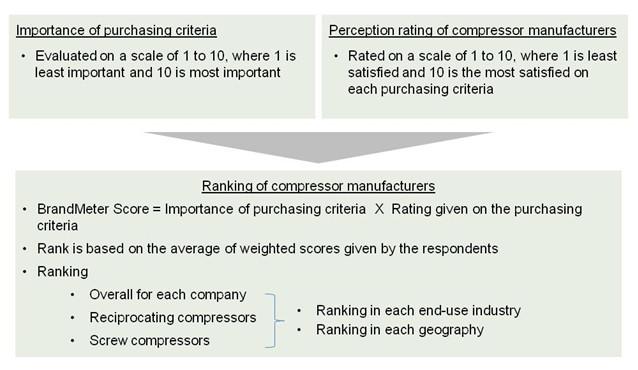 ranking_methodology