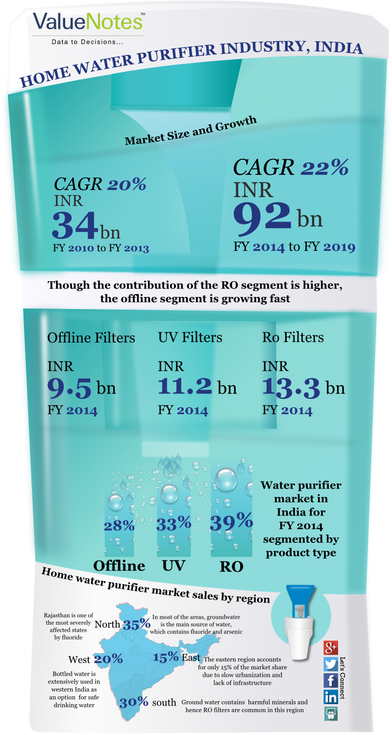 Indian Home Water Purifier Industry