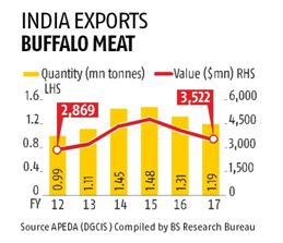 india meat exports