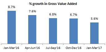 Growth gross value added