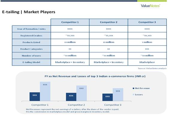 Competitive Analysis Of ECommerce Business Models Of Players In The