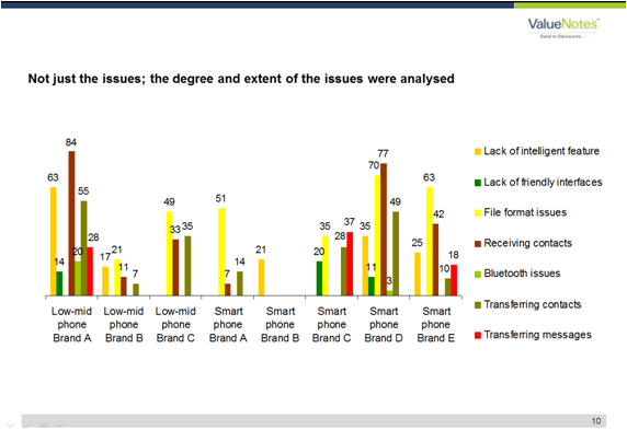 Not just issues the degree and extent of the issues were analysed